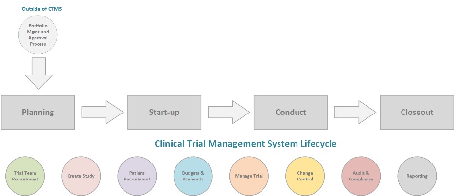 Graphic outlining the CTMS Process as of April 2020
